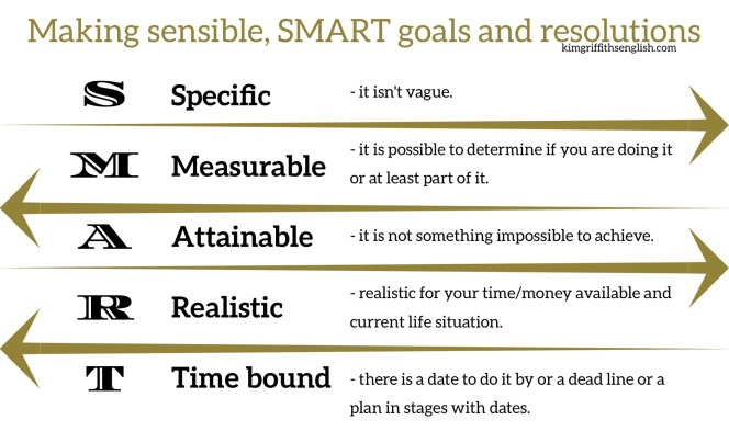 Making smart goals and resolutions, kimgriffithsenglish.com