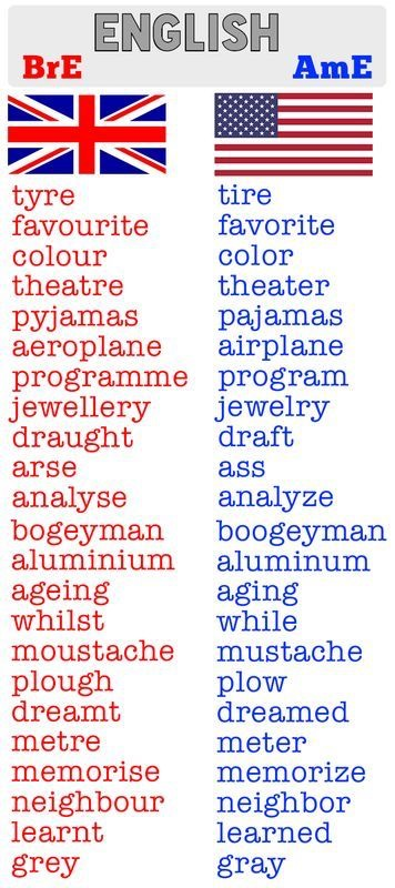 U.K. And USA spelling differences,from lovemybrit.com