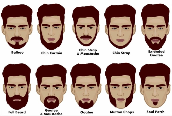 Beard styles info graphic from @englishiseasy On the webpage kimgriffithsenglish.com the webpage to improve and practice your English