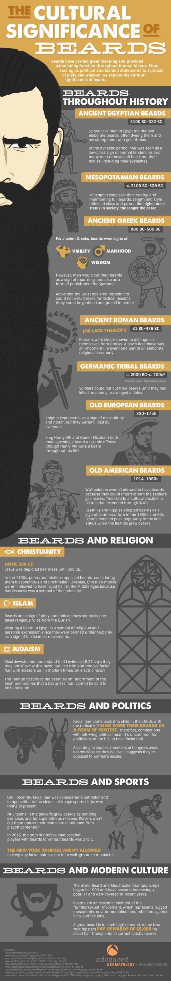 A brief history of the beard from advanced dermatology. On the webpage kimgriffithsenglish.com the webpage to improve and practice your English