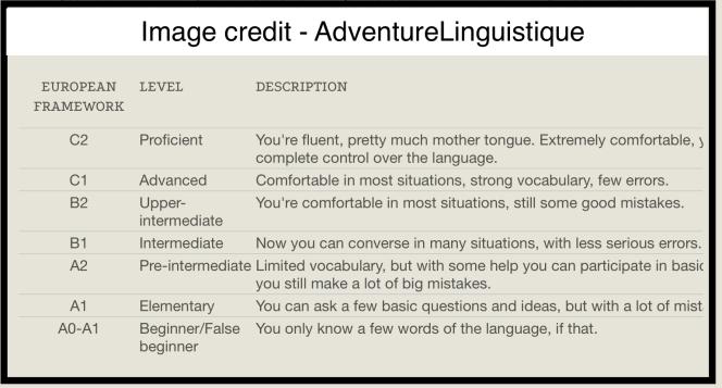 English level chart. Image credit to AdventureLinguistique